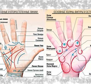 Линия смерти на руке в хиромантии с расшифровкой