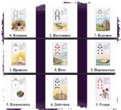 «9 карт» — развёрнутое гадание Ленорман на будущее