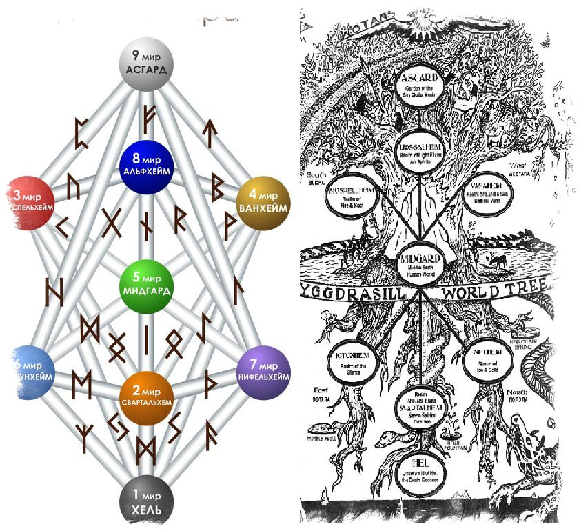 Руническое гадание - Мировое Древо Иггдрасиль и руны которые увидел бог Один